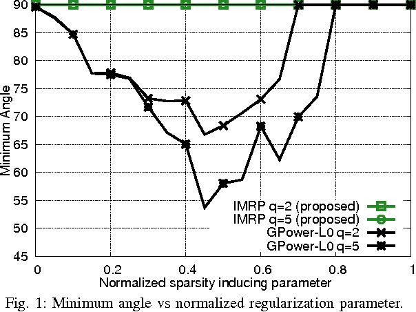 Figure 1 for Orthogonal Sparse PCA and Covariance Estimation via Procrustes Reformulation
