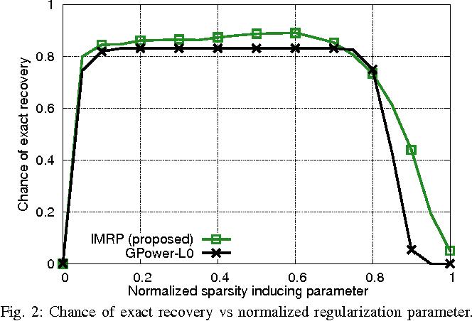 Figure 2 for Orthogonal Sparse PCA and Covariance Estimation via Procrustes Reformulation