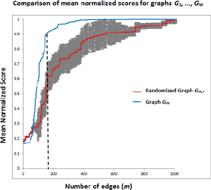 Figure 1 for Graph Structure Learning from Unlabeled Data for Event Detection