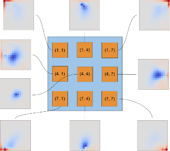 Figure 4 for A Closed-Form Learned Pooling for Deep Classification Networks