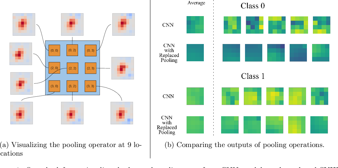 Figure 1 for A Closed-Form Learned Pooling for Deep Classification Networks