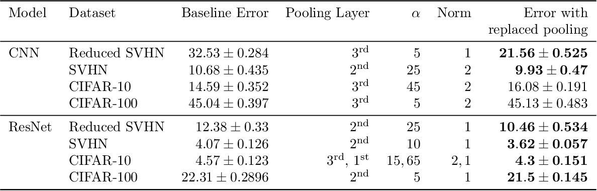 Figure 2 for A Closed-Form Learned Pooling for Deep Classification Networks
