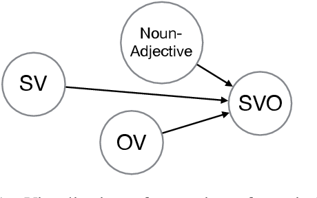 Figure 1 for Uncovering Probabilistic Implications in Typological Knowledge Bases