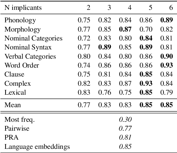 Figure 2 for Uncovering Probabilistic Implications in Typological Knowledge Bases