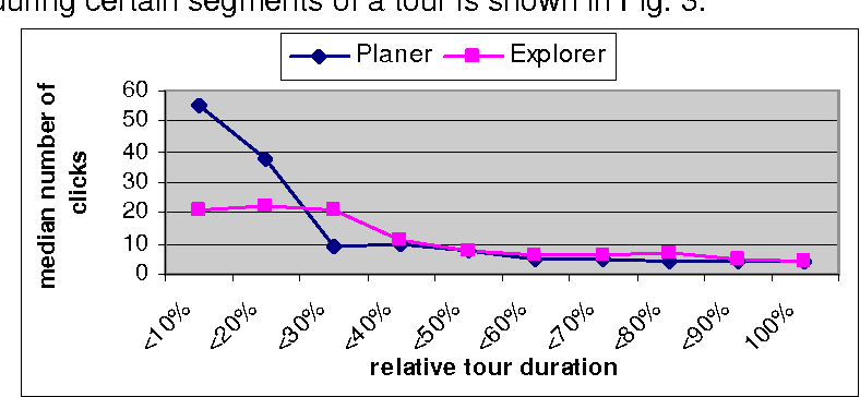 Fig. 3 Median amount of interaction during tour