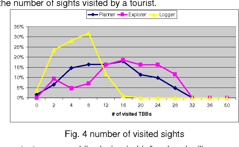 Fig. 4 number of visited sights
