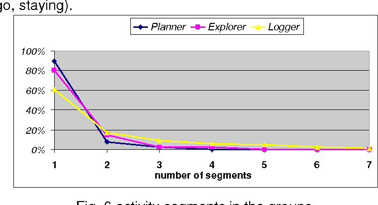 Fig. 6 activity segments in the groups