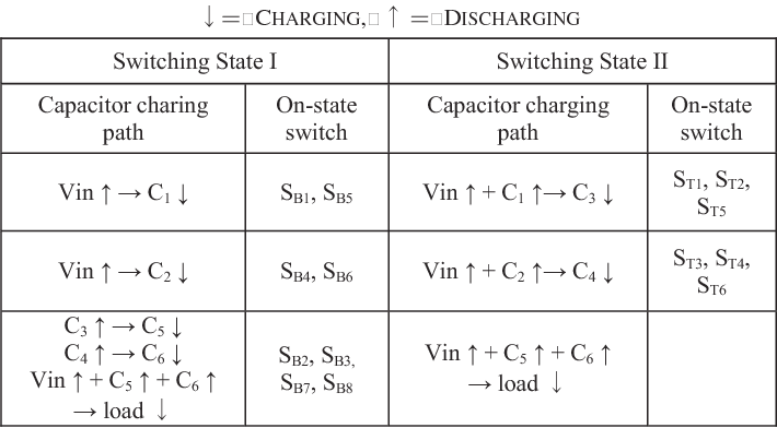 A double-wing multilevel modular capacitor-clamped dc-dc