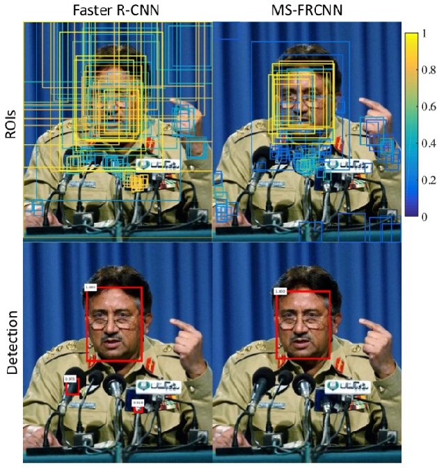 Figure 4 for Towards a Deep Learning Framework for Unconstrained Face Detection