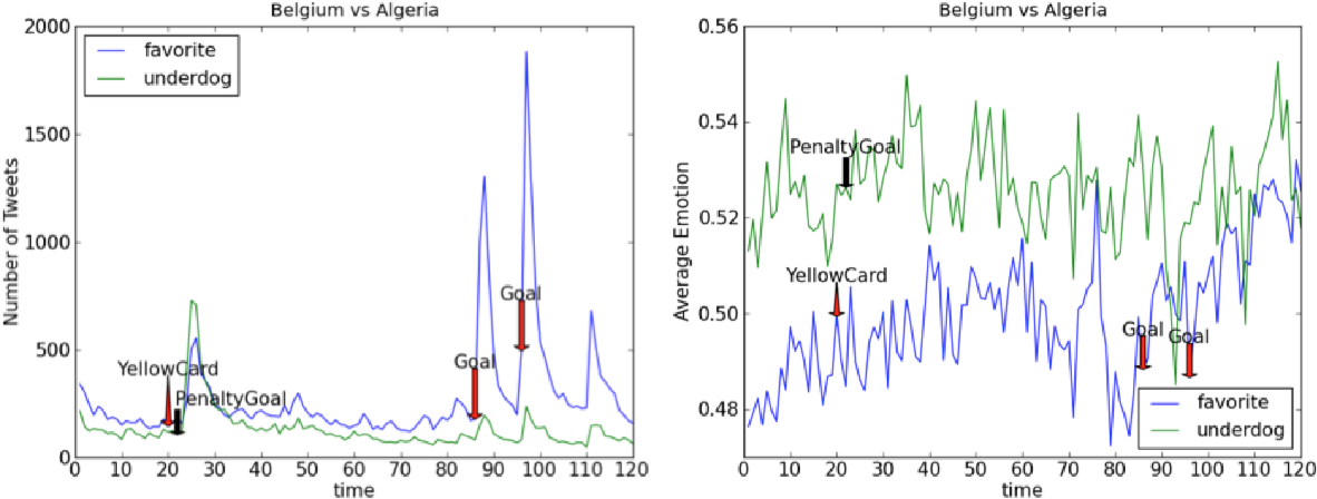 Figure 3 for On predictability of rare events leveraging social media: a machine learning perspective
