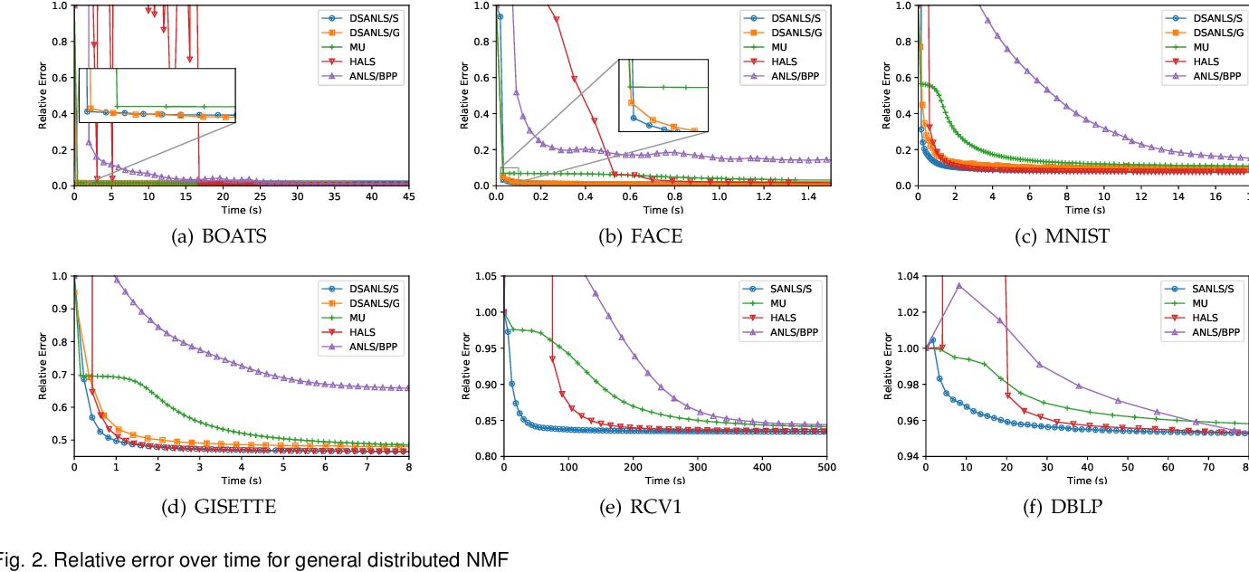 Figure 3 for Fast and Secure Distributed Nonnegative Matrix Factorization