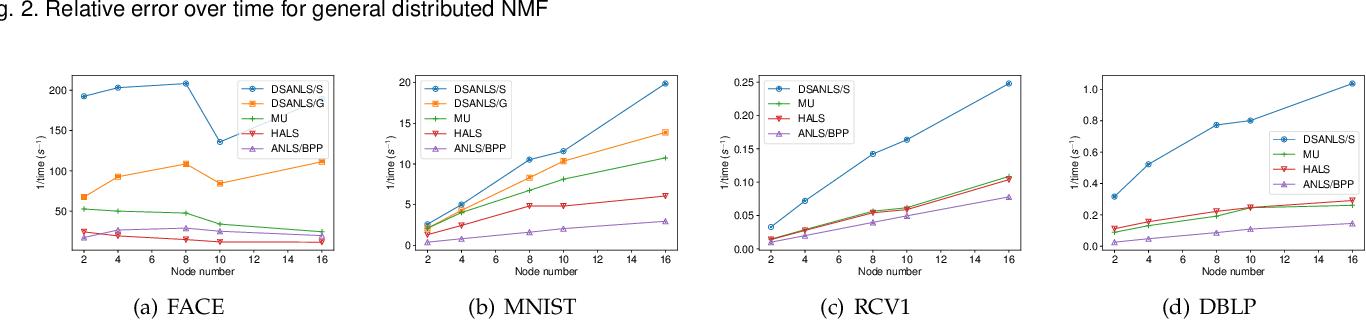 Figure 4 for Fast and Secure Distributed Nonnegative Matrix Factorization