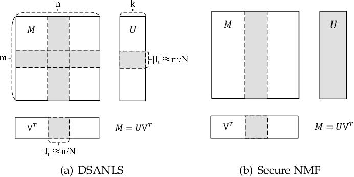 Figure 1 for Fast and Secure Distributed Nonnegative Matrix Factorization