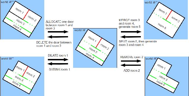 Figure 2 for Online Semantic Exploration of Indoor Maps
