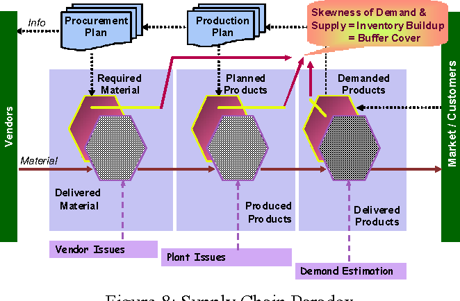 Figure 8 from Supply chain planning: theory and practice of