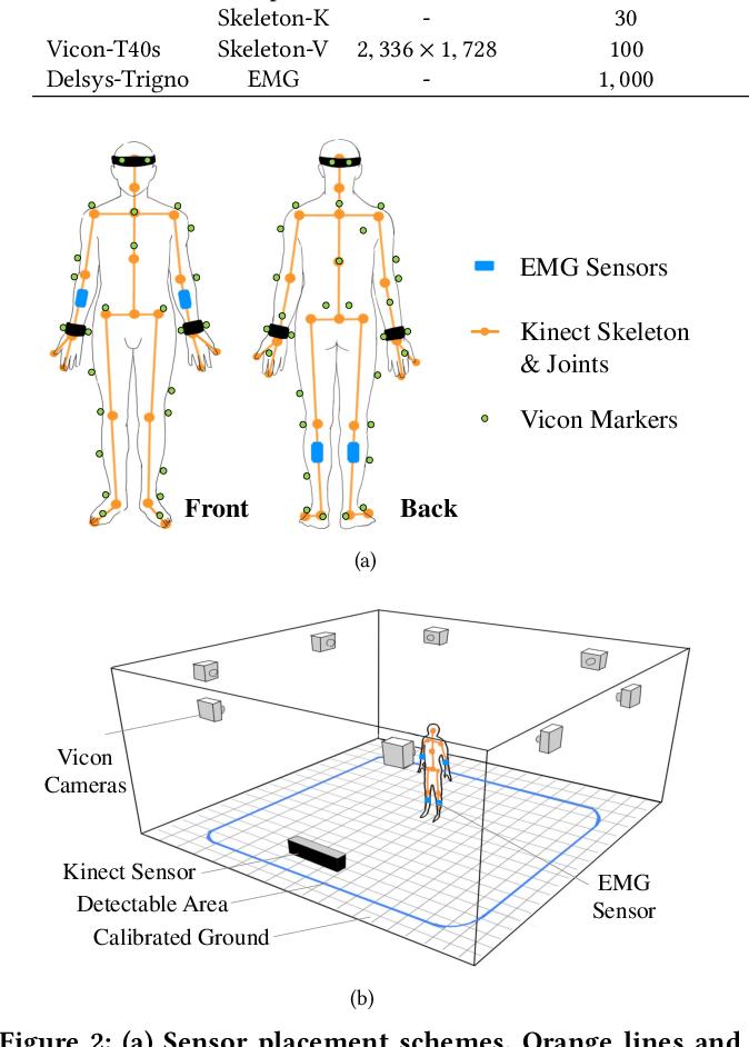 Figure 3 for EV-Action: Electromyography-Vision Multi-Modal Action Dataset