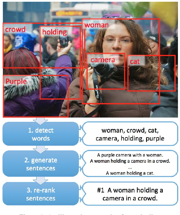 Figure 1 for From Captions to Visual Concepts and Back