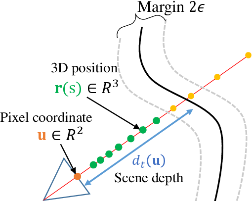 Figure 3 for Space-time Neural Irradiance Fields for Free-Viewpoint Video