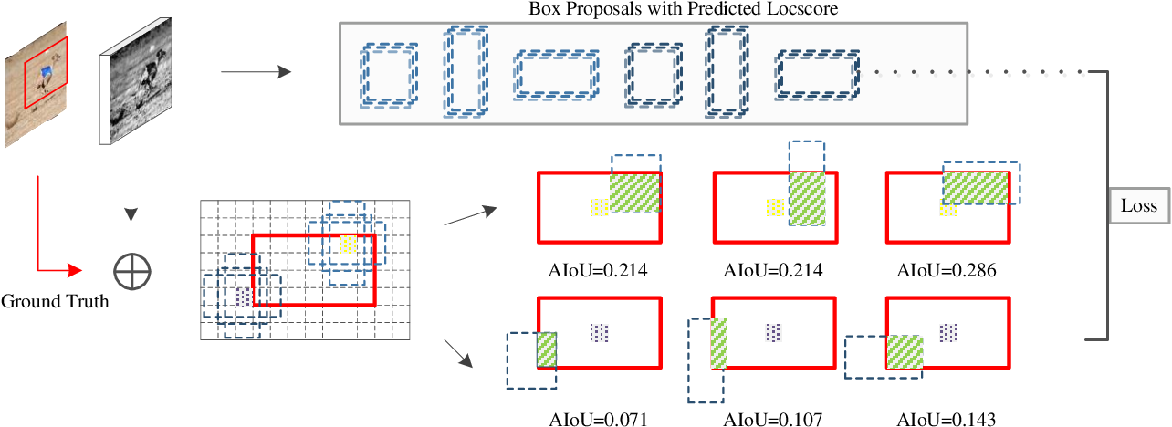 Figure 3 for Location-Aware Box Reasoning for Anchor-Based Single-Shot Object Detection