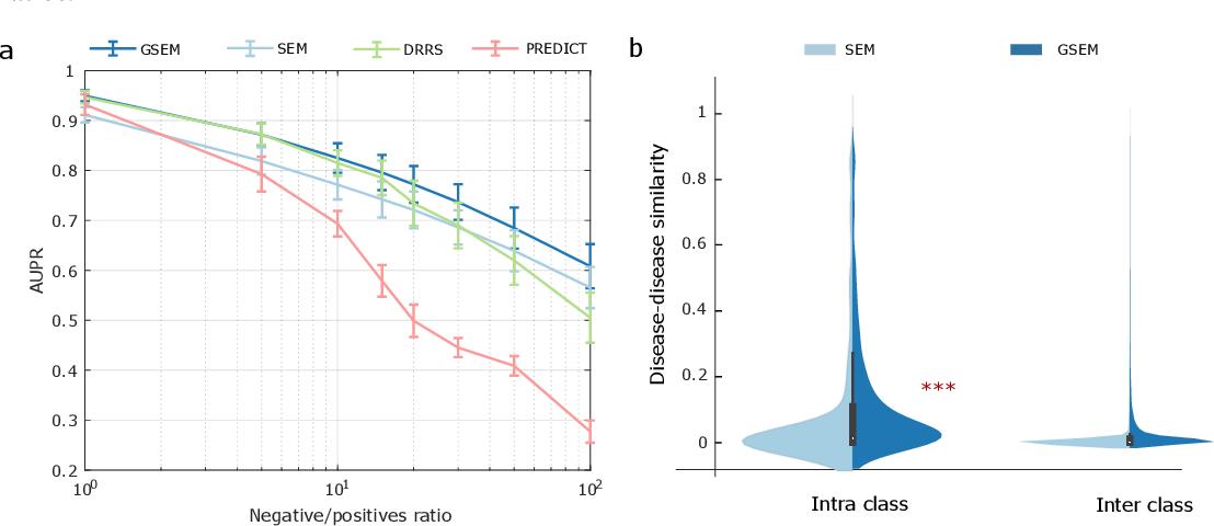 Figure 1 for Learning Interpretable Disease Self-Representations for Drug Repositioning