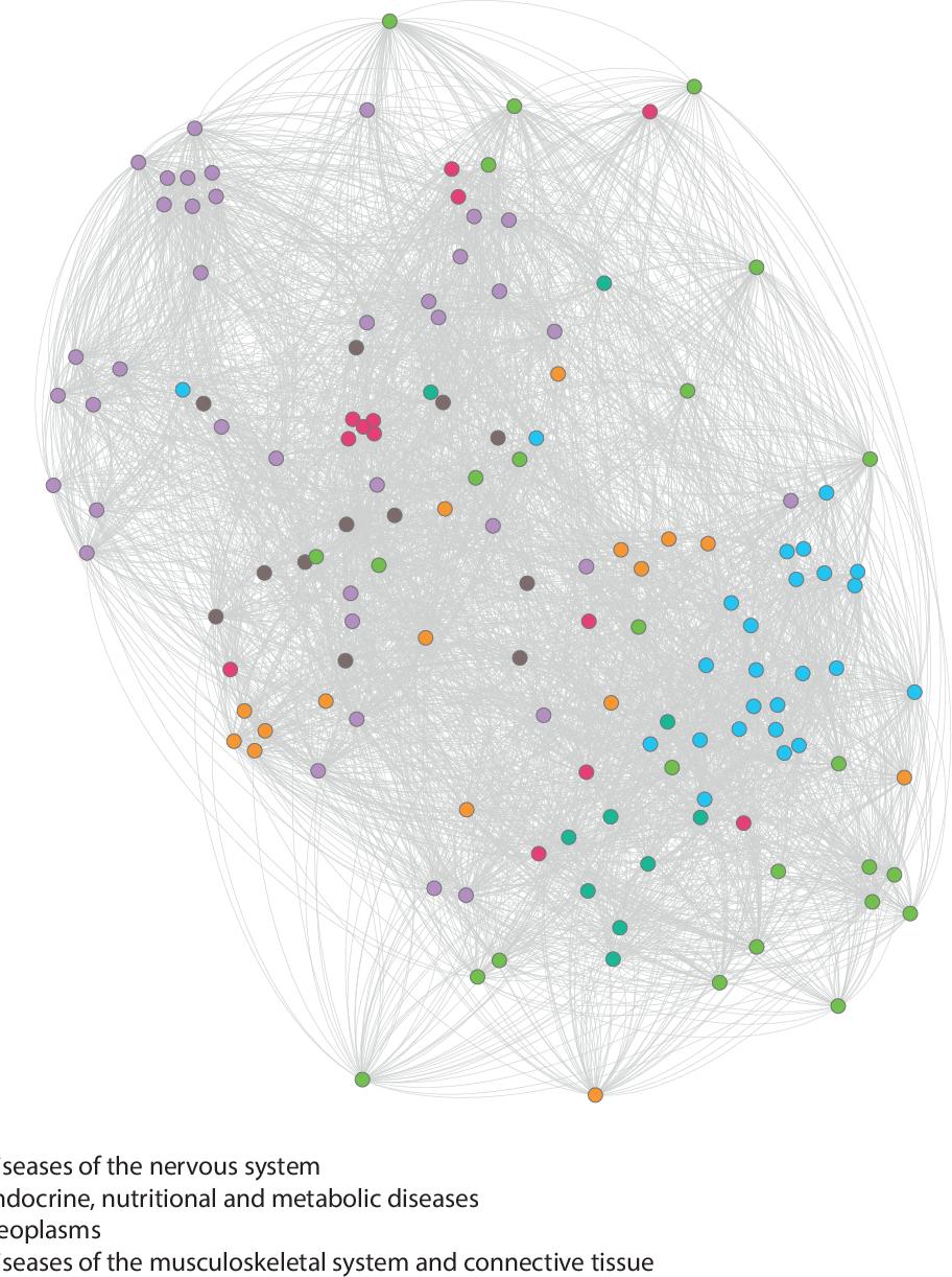 Figure 3 for Learning Interpretable Disease Self-Representations for Drug Repositioning