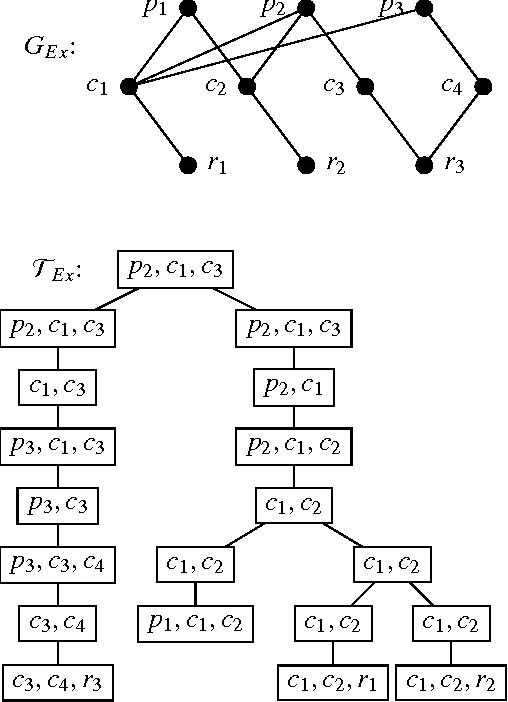 Figure 1 for Tractable Answer-Set Programming with Weight Constraints: Bounded Treewidth is not Enough