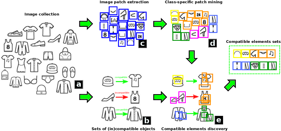 Figure 1 for Modeling Visual Compatibility through Hierarchical Mid-level Elements