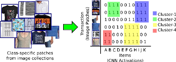 Figure 2 for Modeling Visual Compatibility through Hierarchical Mid-level Elements