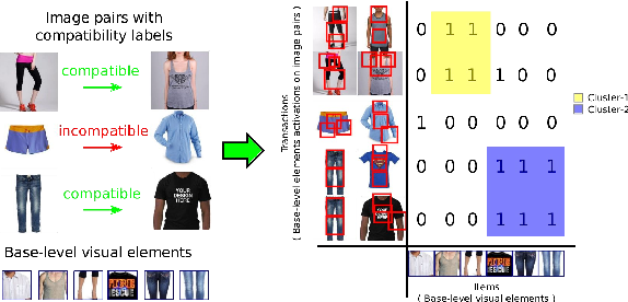 Figure 4 for Modeling Visual Compatibility through Hierarchical Mid-level Elements