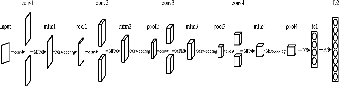 Figure 3 for Learning Robust Deep Face Representation