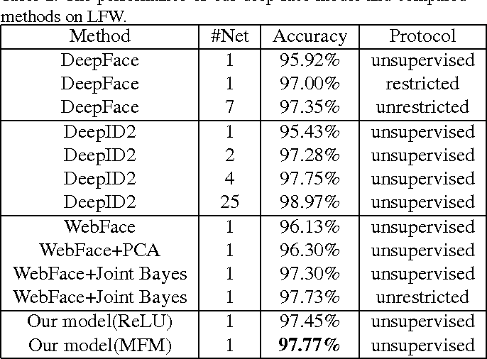 Figure 4 for Learning Robust Deep Face Representation