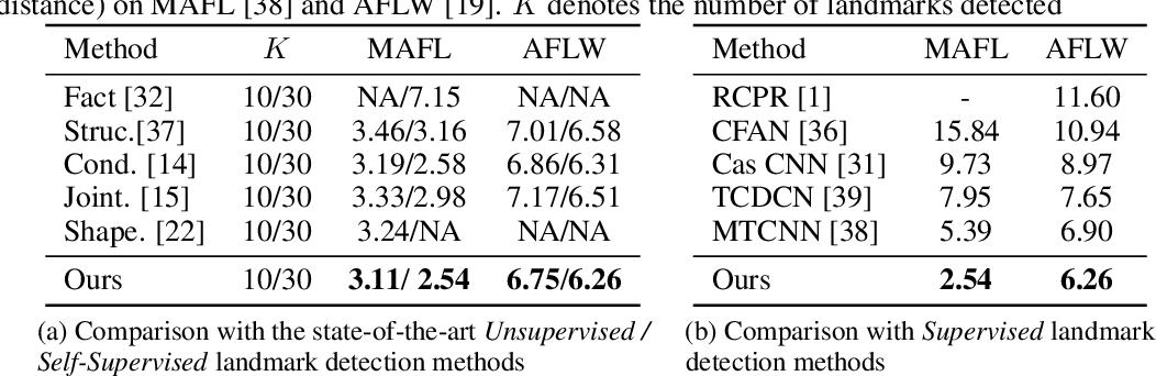 Figure 2 for Unsupervised Landmark Learning from Unpaired Data