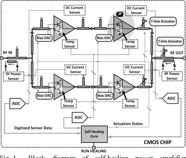 figure 1 from a fully integrated self healing power amplifier rh semanticscholar org