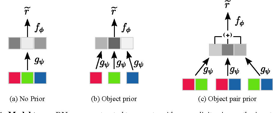 Figure 1 for Discovering objects and their relations from entangled scene representations