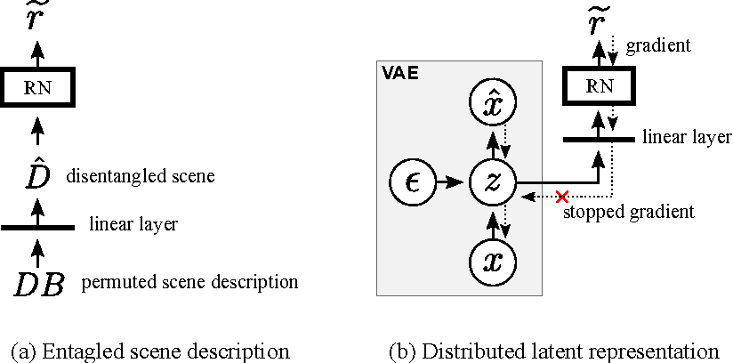 Figure 3 for Discovering objects and their relations from entangled scene representations