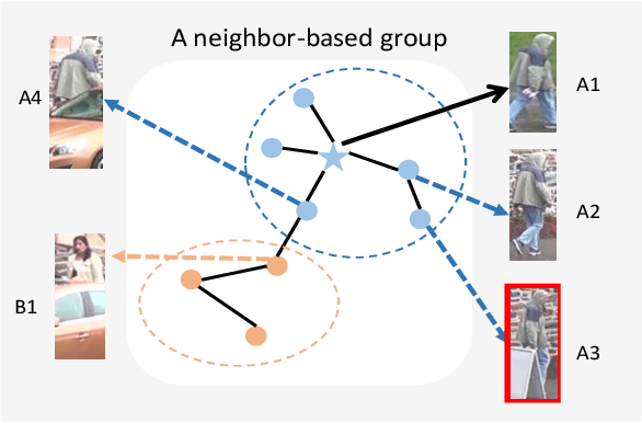 Figure 1 for Complementary Pseudo Labels For Unsupervised Domain Adaptation On Person Re-identification