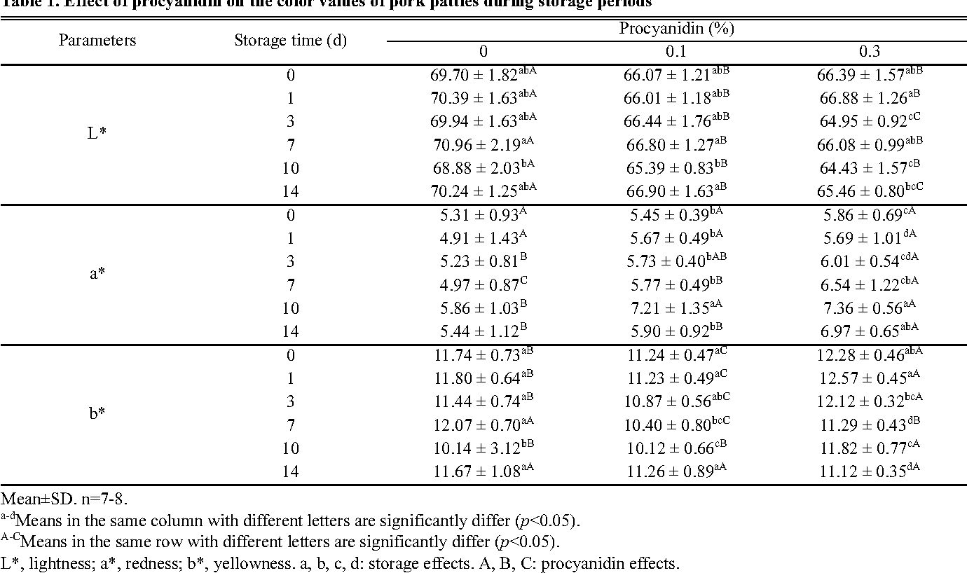 Table 1. Effect of procyanidin on the color values of pork patties during storage periods