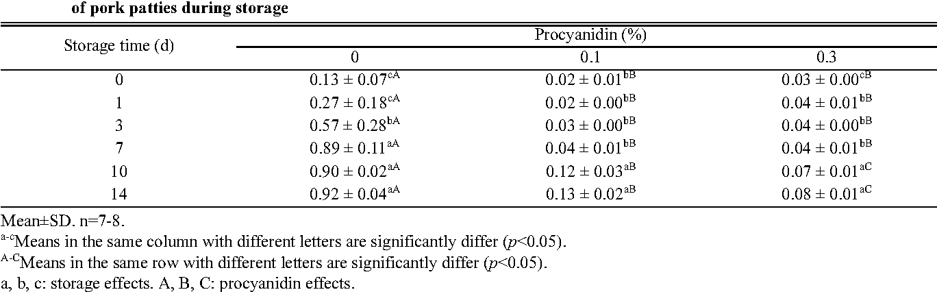 Table 4. Effect of procyanidin on the 2-thiobarbituric acid reactive substances (TBARS) values (mg malondialdehyde kg patty) of pork patties during storage