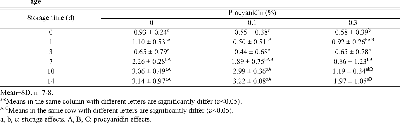 Table 5. Effect of procyanidin on the population of aerobic bacteria (colony forming units per gram) of pork patties during storage