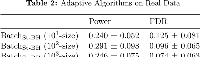 Figure 4 for The Power of Batching in Multiple Hypothesis Testing