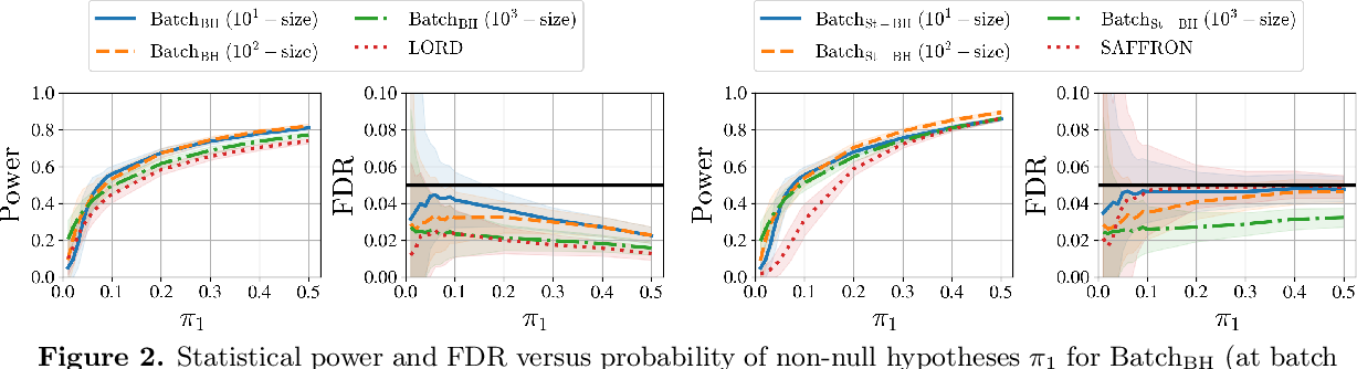 Figure 3 for The Power of Batching in Multiple Hypothesis Testing
