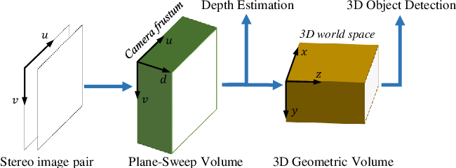 Figure 1 for DSGN: Deep Stereo Geometry Network for 3D Object Detection