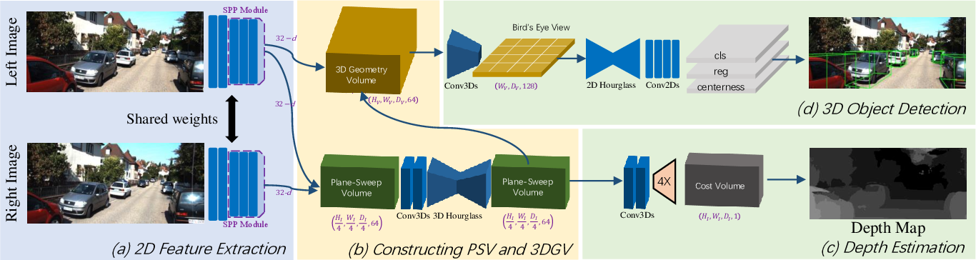 Figure 3 for DSGN: Deep Stereo Geometry Network for 3D Object Detection