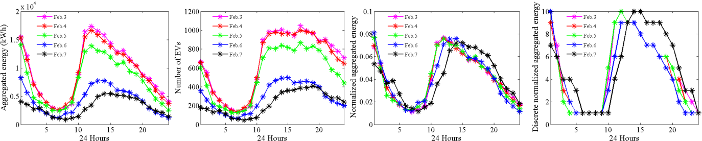 Figure 2 for Energy Spatio-Temporal Pattern Prediction for Electric Vehicle Networks
