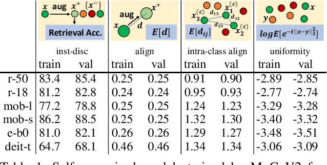 Figure 2 for On the Efficacy of Small Self-Supervised Contrastive Models without Distillation Signals