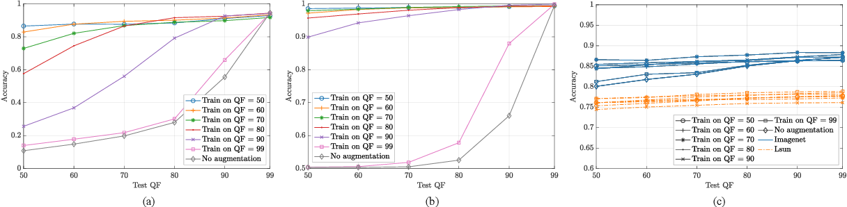 Figure 2 for Training CNNs in Presence of JPEG Compression: Multimedia Forensics vs Computer Vision