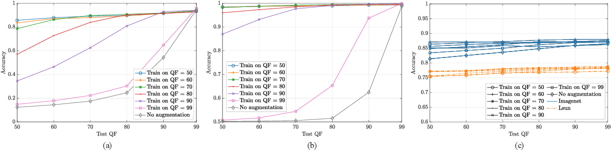 Figure 3 for Training CNNs in Presence of JPEG Compression: Multimedia Forensics vs Computer Vision