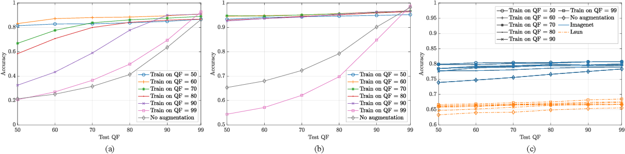 Figure 4 for Training CNNs in Presence of JPEG Compression: Multimedia Forensics vs Computer Vision