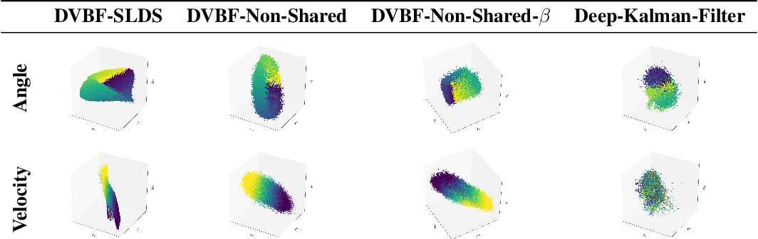 Figure 2 for Beta DVBF: Learning State-Space Models for Control from High Dimensional Observations