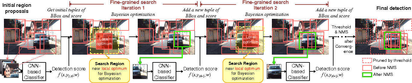 Figure 1 for Improving Object Detection with Deep Convolutional Networks via Bayesian Optimization and Structured Prediction